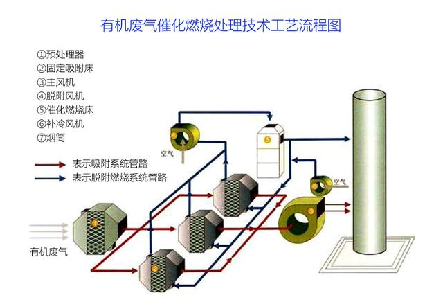 有机废气处理,催化燃烧装置工艺图