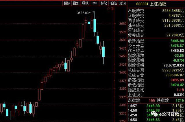 """百股跌停、闪崩频现,停牌增持一箩筐,有私募却称""""没感到大盘在跌"""",注意,这些股票可能被错杀!"""