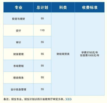 四川财经职业学院单招专业及单招录取分数线