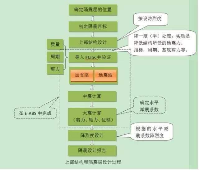 安徽微威集团正式试制建筑橡胶减震支座(图11)