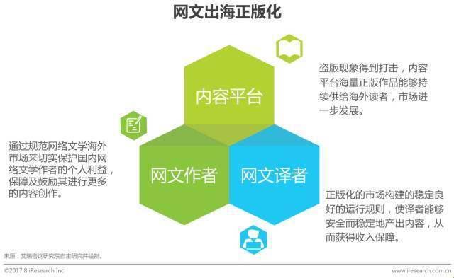 2017年中国网络文学出海白皮书- 行业篇
