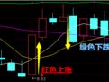 股票基础知识,K线图学习_百度经验