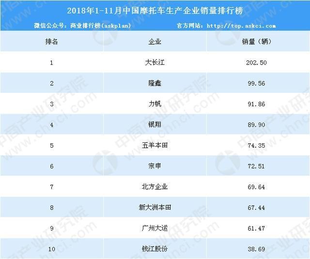 2018年1-11月中国摩托车企业销量排行榜