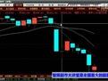 股票入门视频教程 均线理论详解三-原创视频-搜狐视频