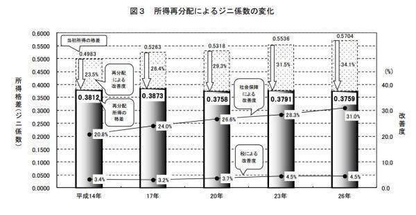 为什么日本的贫富差距那么小?