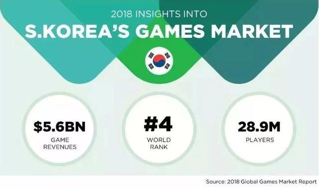 游戏版号正式宣布解冻:韩国游戏公司股价立马暴涨[多图]图片4