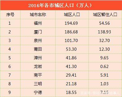 福建省9地市GDP、建成区面积、城区人口数据汇总