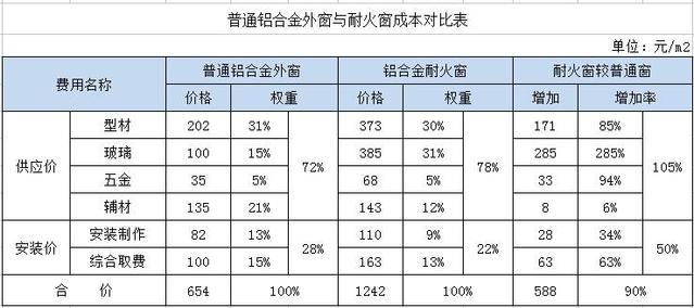 鑫源消防:耐火窗为什么贵,贵在哪里?(图1)