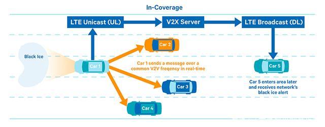 V2V和V2X:你知道自动驾驶汽车如何应对紧急车辆吗?-第4张图片-零帕网