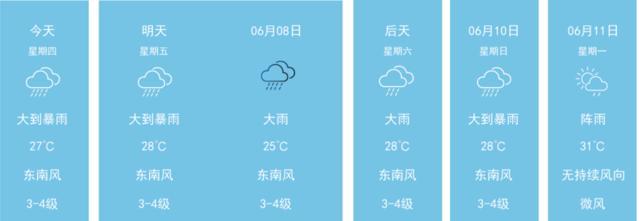【东莞】明天(6/8) 大到暴雨 东南风3-4级 空气质量优