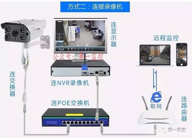 了解网络监控与模拟监控