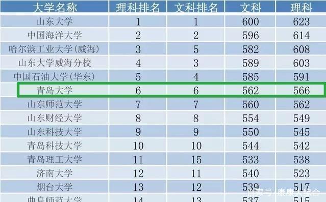 山东文科生排名多少可以上青岛大学?985学姐告诉你答案!