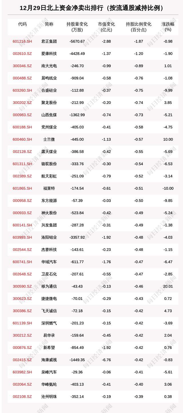 北向資金動向曝光:12月29日這30隻個股遭大甩賣(附名單)