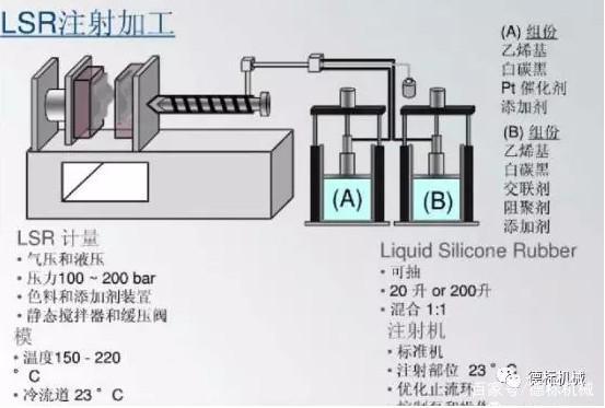 液态硅胶(LSR)注射成型工艺介绍