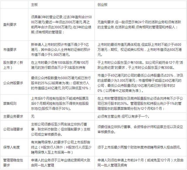 香港上市的条件、优势及模式全解析