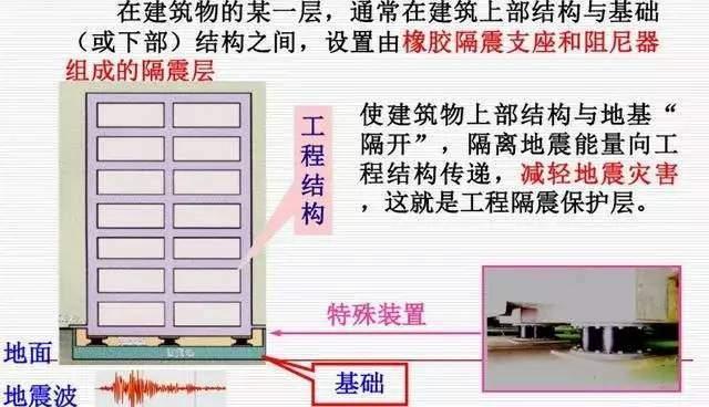 安徽微威集团正式试制建筑橡胶减震支座(图4)