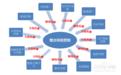 什么是营销型网站网络营销策略