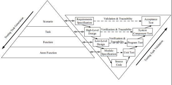 图5. Λ-V模型测试框架