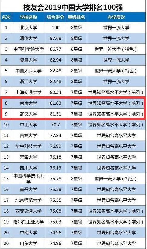 """2019年最新校友会排名,最强""""黑马""""出现,南京大学力压武汉大学"""