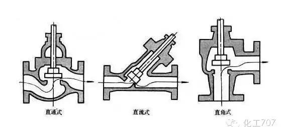 哈尔滨焊接阀门