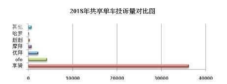 上海市消保委:2018年共享单车问题投诉爆发