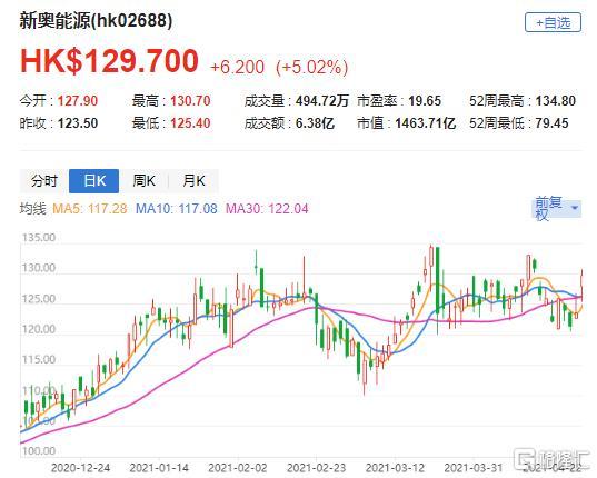 """裡昂:新奧能源(2688.HK)首季銷售強勁回升 評級""""跑贏大市"""""""