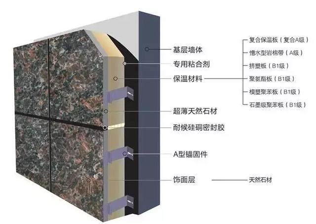 保温一体板知多少之结构组成