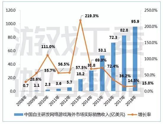 游戏版号正式宣布解冻:韩国游戏公司股价立马暴涨[多图]图片3