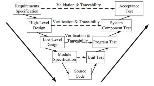 图4. 传统汽车测试V字形开发流程