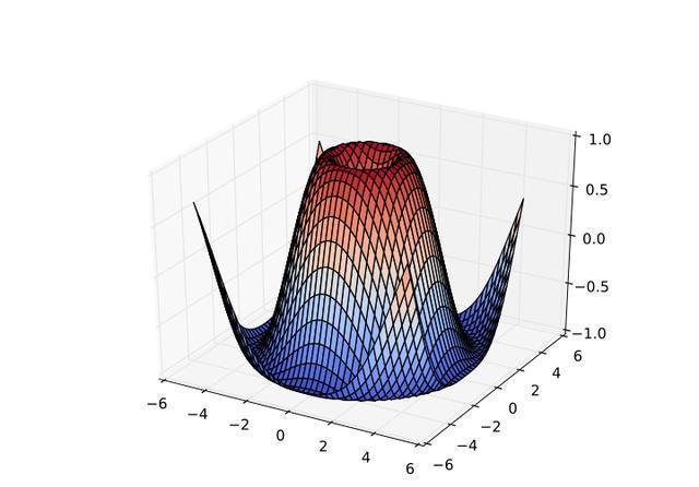 数据可视化,我们为什么要放弃Matlab转投Pyth