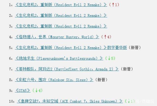 Steam一周销量排行榜:生化危机2重制版屠榜,绝地求生掉到第六