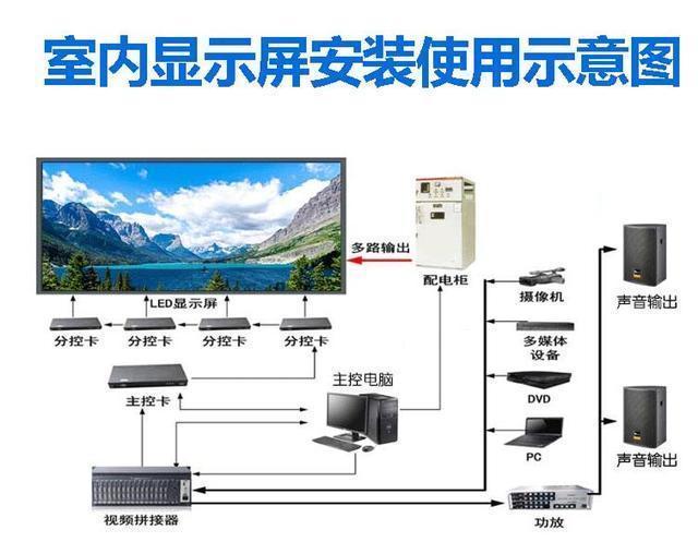LED屏的作用是什么呢?