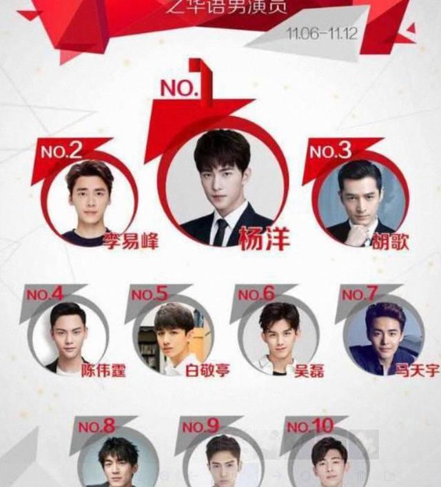 中国最火5大男星排行榜,快看看你男神在这里吗