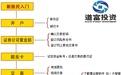 在北京股票怎么开户_百度经验