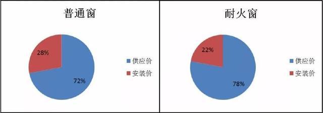 鑫源消防:耐火窗为什么贵,贵在哪里?(图2)