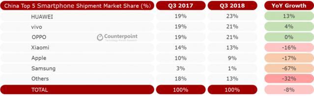 2018Q3:中国智能手机市场继续萎缩,同比下滑8%  移动互联  第1张