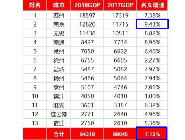 18年江苏省各市经济总量_江苏省地图各市分布图