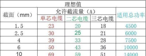 天津电缆厂家
