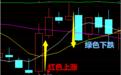 股票k线图基础知识:股票k线图入门图解 - 南方财富网