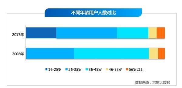 天猫双十一再创世界纪录 全天交易额2135亿,物流订单超10亿