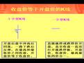 怎么炒股票第4课:K线基础知识股票入门基础知识-原创视频-搜狐...