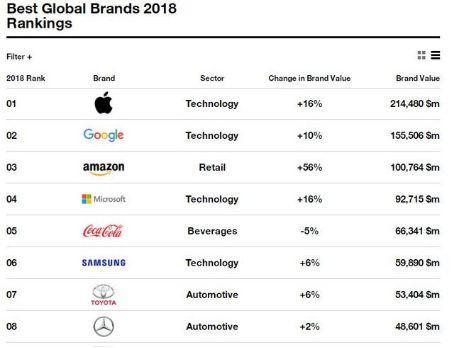 """三星电子位居Interbrand""""2018全球最佳品牌榜""""第六"""