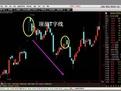 股票入门基础知识 跟我学K线第七-教育-高清视频-爱奇艺