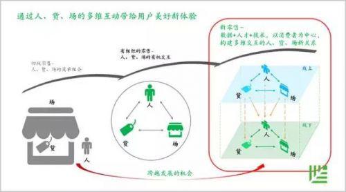 红杉资本合伙人刘星:新零售下一站在哪里?