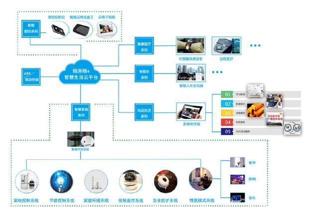 物联网智能家居系统_他们说的物联网到底是什么?看完这些例子就明白了