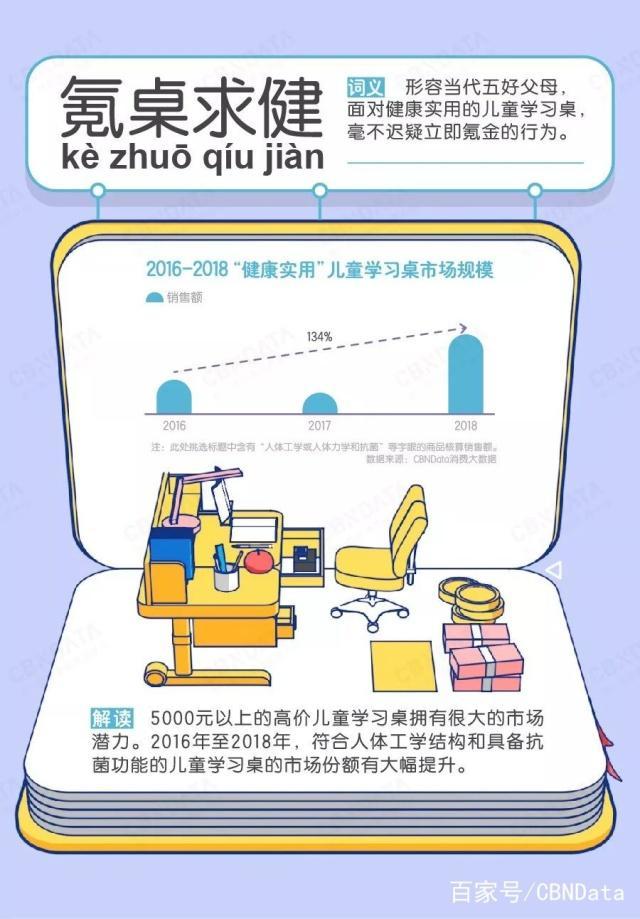 6大关键词解析儿童学习桌消费市场   CBNData报告