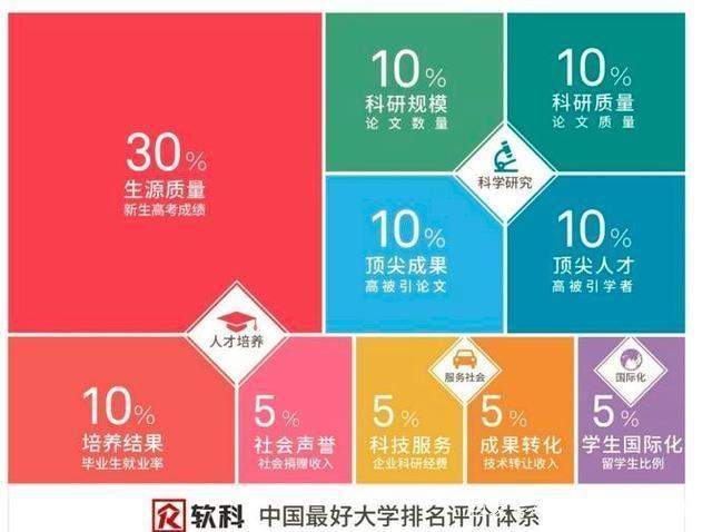 软科2019中国最好大学排行榜,清华大学一骑绝