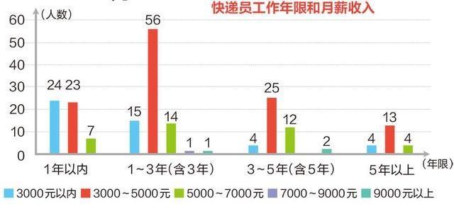 南宁市物流配送从业青年(快递小哥)专项调研报告