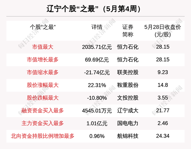 遼寧區域股市周報:恒力石化市值增長最多 鞍重股份股價漲幅最大