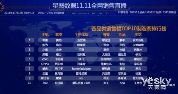 双11大屏电视热销,智慧家电成双11销售黑马